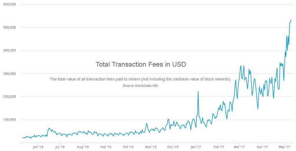 Kuers bitcoin chart